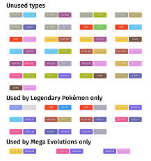 What New Type Combinations Would You Like To See In Gen8