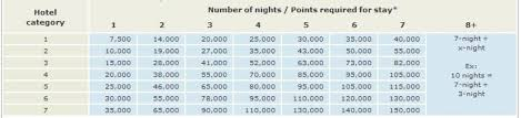 Spg Points Redemption Chart Free Nights Redemption Chart Is Marriott Rewards Advantage