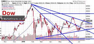 Dow Stock Market Chart Dow Stock Market Trend Forecast 2018