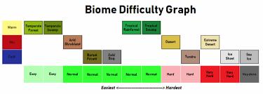 Taiga Temperature Chart Biomes Rimworld Wiki