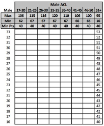Cft Conversion Chart Usmc 60 Complete Marine Fitness Chart