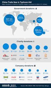 Chart China Trails Ikea In Typhoon Aid Statista