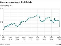 Chinas Yuan Currency Falls For A Second Day Bbc News