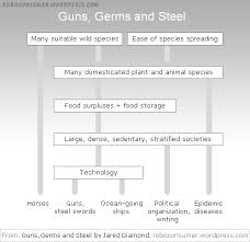guns germs and steel essay guns germs and steel essay gxart  guns germs and steel essay