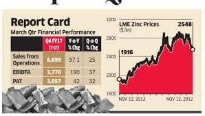 Hindustan Zinc Zinc Price Fall Means Hindustan Zinc