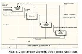 Дипломная работа информатика в экономике информационные системы  Нужна ли дипломная работа Как правило в большей части российских учебных заведений итогом обучения