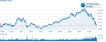 Boeing Stock Chart Boeing 20 Year Stock Chart Russia Low Oil Prices