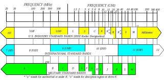 Military Frequency Spectrum Chart Radar Gear Interfacebus