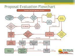 Design Build Final Proposal Evaluation Selection