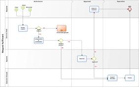 Itil Request Fulfillment Process Flow Chart Pin By Ivana Nissen On Itil Request Fulfilment