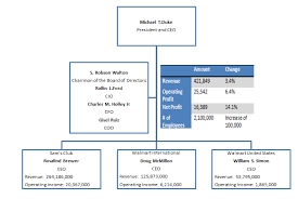 Ryanair Organisational Structure Chart Anthonydamico7 Anthonydamico7