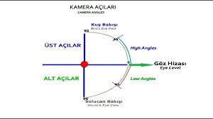 Kamera Açıları / Camera Angles - YouTube
