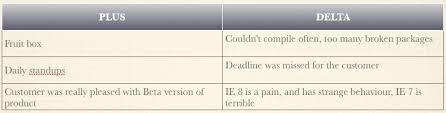 Plus Delta Organization Chart Weekly Retrospective Simple Delta Agile Retrospective