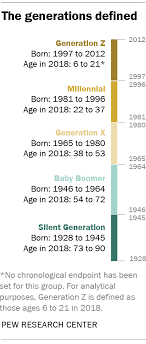 Age Generation Chart How Millennials Compare With Prior Generations Pew