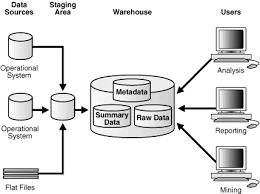 15 charming data warehouse analyst job description resume data warehouse analyst job description