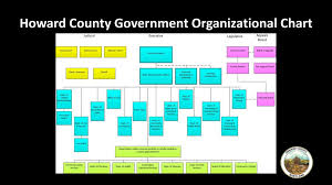 Government Of Alberta Organizational Chart Howard County Government Organizational Chart Ppt Download