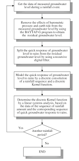 Flow Chart For Determining The Kernel Function Of The Quick