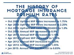 Fha Mortgage Insurance Premium Rates