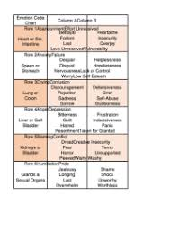 Emotion Code Chart Pdf Body Code Chart Pdf