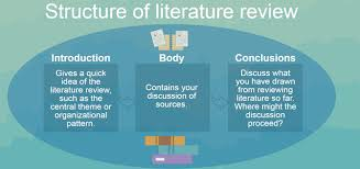 A Guide to Writing the Dissertation Literature Review READ     FAMU Online