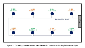 class a fire alarm wiring diagram efcaviation com fire alarm wiring styles at Type A Fire Alarm Wiring