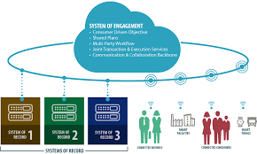 Design Of Supply Chain Systems System Of Engagement And System Of Records V3 The Network