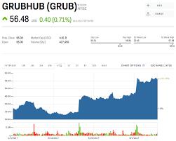 Grubhub Share Price Chart Grub Stock Grubhub Stock Price Today Markets Insider