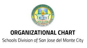 Organization Chart Deped Csjdm By Arthur Francisco On Prezi