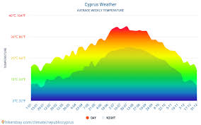 Cyprus Weather 2020 Climate And Weather In Cyprus The Best