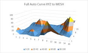 How To Graph 3d Xyz Data Inside Excel Mesh Surface And