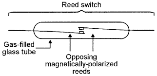security electronics systems and circuits part 1 nuts volts one of the most useful types of switched output electro mechanical sensor devices is the reed switch which activates in the presence of a suitable