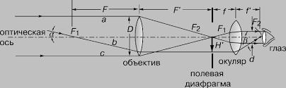 Реферат Устройство назначение принцип работы типы и история  tелескоп принято характеризовать угловым увеличением γ В отличие от микроскопа предметы наблюдаемые в телескоп всегда удалены от наблюдателя