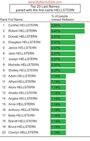 HELLSTERN Last Name Statistics by MyNameStats.com