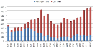 State False Claims Act Chart Gibson Dunn 2012 Year End False Claims Act Update