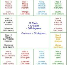 Rashi Chart Name 12 Rasis And Their Lords Vedic Astrology Astrology
