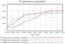 14 tahun 2019 dan kami rangkum dalam satu. Energies Free Full Text Assessment Of Air Pollution Control Policy S Impact On China S Pv Power A System Dynamics Analysis Html