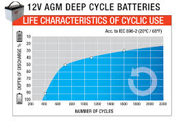 Dual Battery Setup 1 5 Years In Agm Woes Toyota 4runner