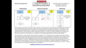 Rev Rul 84 160 Sec 351 Exchange Of One Usrpi For Another Usrpi