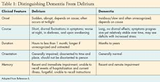 Delirium Vs Dementia Nurse Practitioner Programs