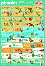 Phonics Chart Phonics Wall Chart Wall Charts Amazon Co Uk Kay Massey