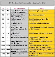 Baby Temperature Chart Canada The Official Canadian Temperature Chart Is Out Imgur