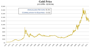 Gold Rate Of Return Chart Repression Investing Got Gold