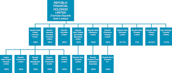 Subsidiaries Organizational Chart Republic Bank