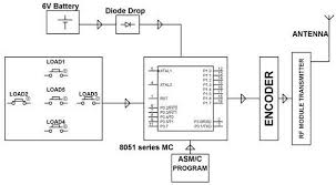 remote control for home appliances applications rf based home automation transmitter block diagram by edgefxkits com