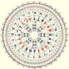 the feng shui compass feng shui quick spells