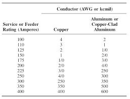 125 Amp Wire Size Chart Gymmachine Com Co