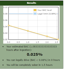 5 Free Bac Calculator Websites To Calculate Bac Online