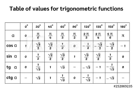 Full Trig Chart Black Table Of Trigonometric Functions Vector Illustration