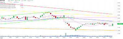 Bac Candlestick Chart Bayer Ag Stock Candlestick Chart Baygn Investing Com