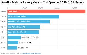 Car Company Ownership Chart Tesla Model 3 Outsold Bmw Mercedes Audi Lexus